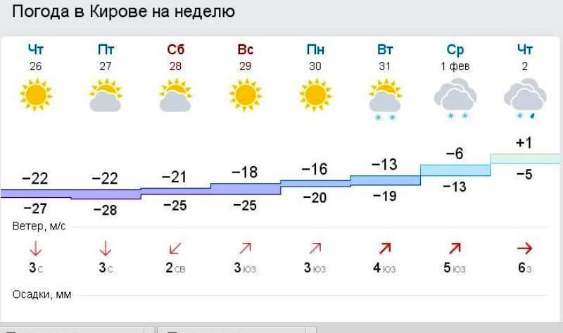 Кировчан в выходные дни ждут морозы