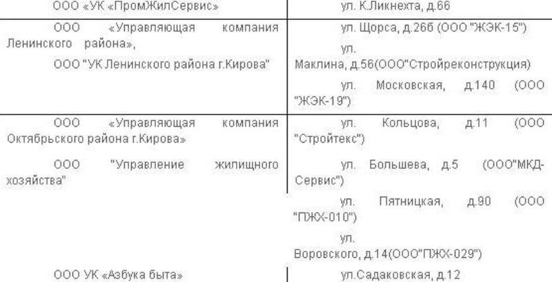 В Кирове увеличилось количество точек приема ртутных ламп