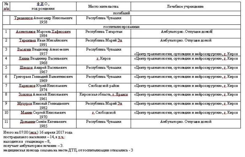 Появился список пострадавших в серьезном ДТП под Кировом