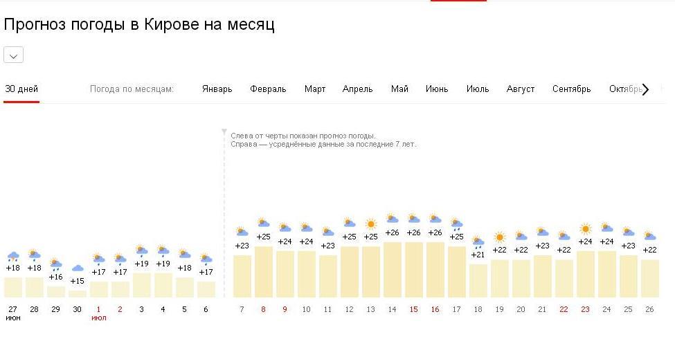 Жара придет в Киров на следующей неделе