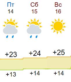 В выходные дни кировчан ждет летняя погода