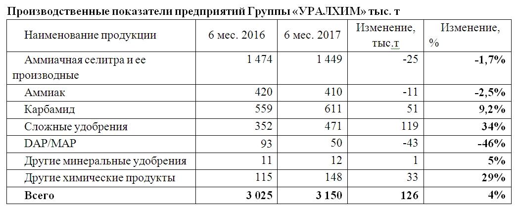 Общий объем производства компании «УРАЛХИМ» в первом полугодии 2017 г.  вырос на 4%