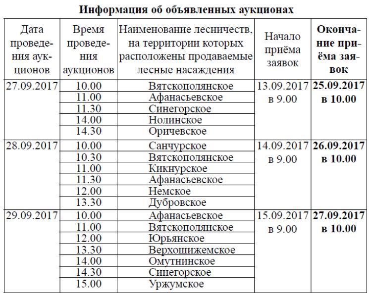 Приём заявок на участие в аукционах