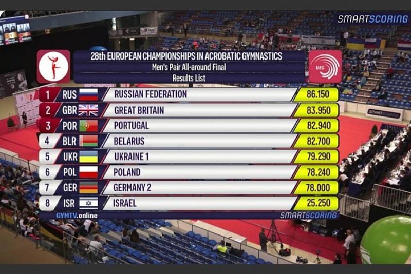 Кировчане завоевали золотые медали на первенстве Европы