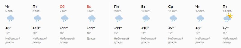В Киров идут дожди