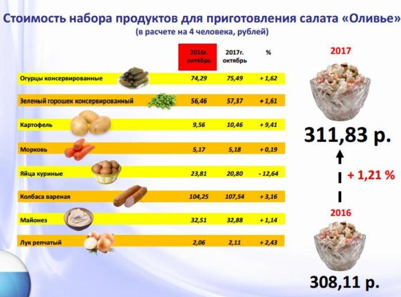 В России начали подсчитывать траты на новогодний стол