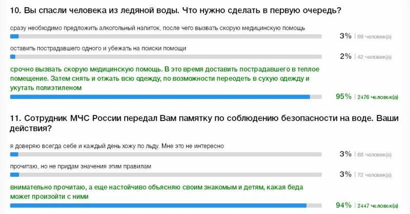Кировские спасатели проводят викторину
