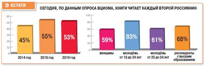 Почему жители Кировской области часто посещают библиотеки
