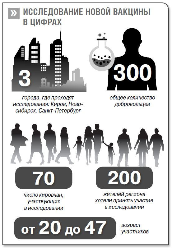 70 кировских добровольцев тестируют вакцину для всей России