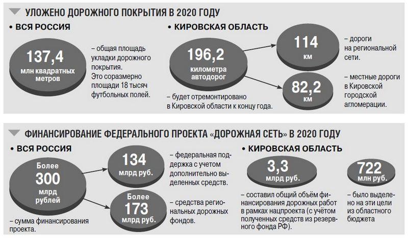 В Кировской области работы дорожного нацпроекта завершены на 93%