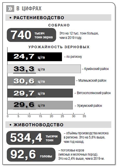 Итоги уборочной компании в Кировской области: собрано 740 тысяч тонн зерна