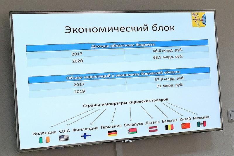 Александр Чурин представил губернатору Кировской области Игорю Васильеву отчет о работе правительства за три года