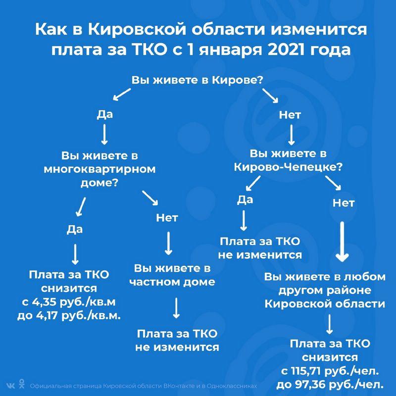 Как изменятся тарифы на услуги ЖКХ в Кировской области с 2021 года