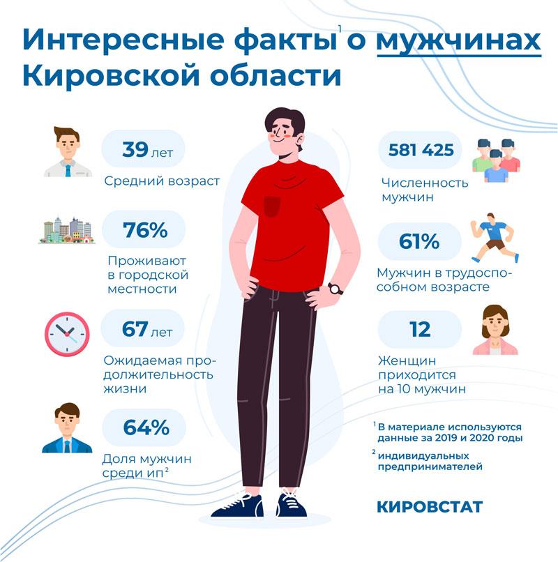 Кировстат подготовил к 23 февраля «мужскую» статистику