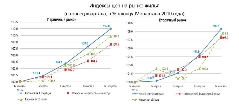 В Кировской области за год новостройки подорожали на 10,3%