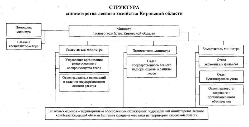Изменилась структура министерства лесного хозяйства Кировской области