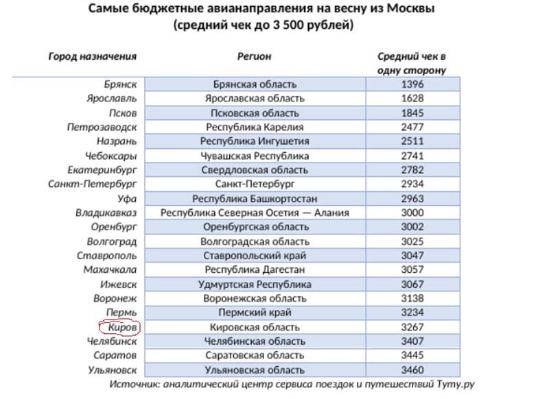 Кировская область вошла в рейтинг бюджетных авианаправлений