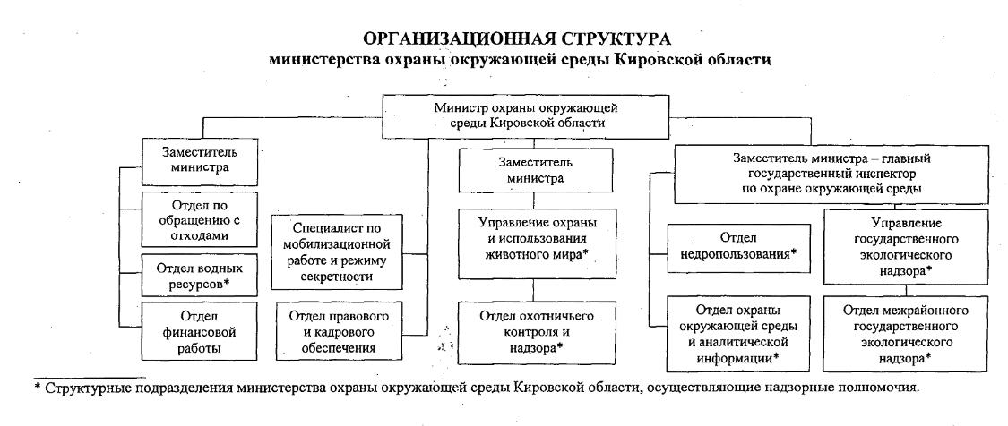 Изменилась структура министерства охраны окружающей среды Кировской области