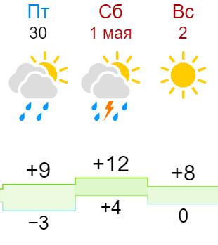 1 мая в Кирове ожидаются дождь и гроза