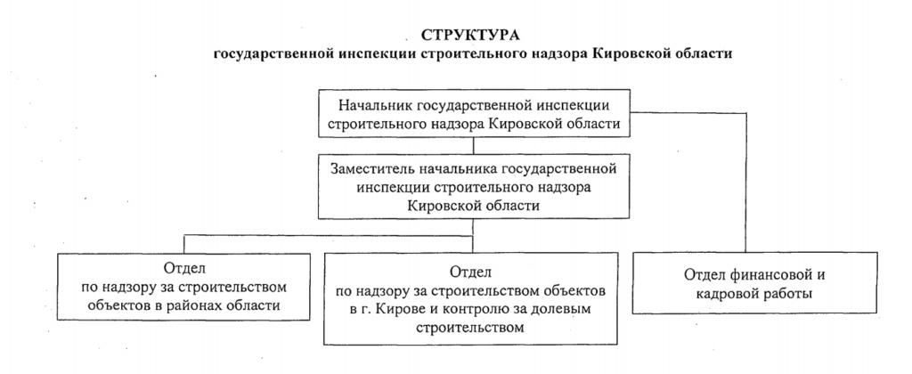 Утверждена структура госинспекции строительного надзора Кировской области