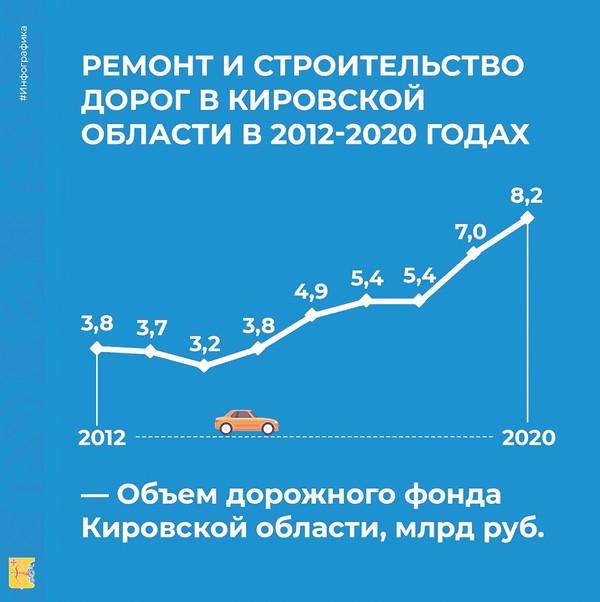 31 миллиард рублей на дороги: «Это в два раза больше, чем в прошлой пятилетке»