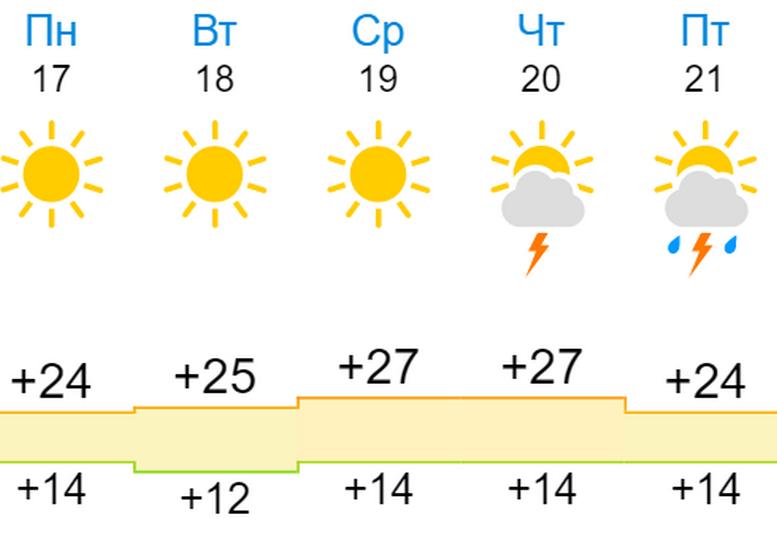 В Кирове пройдут майские грозы