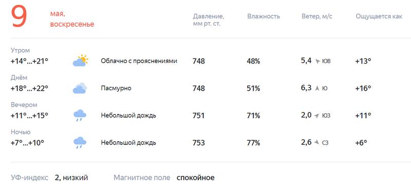 9 мая в Кирове будет по-летнему тепло