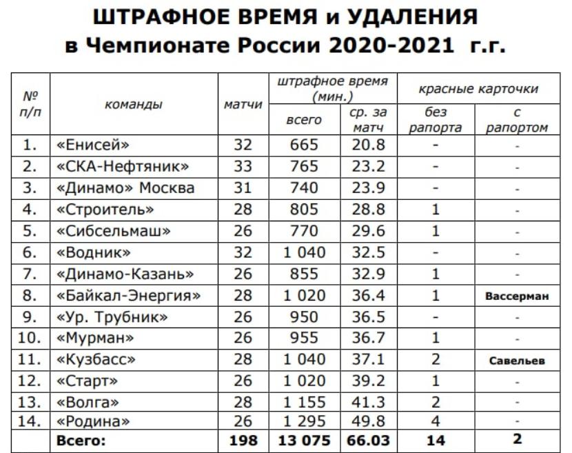 """Кировская """"Родина"""" стала самой грубой командой Суперлиги"""