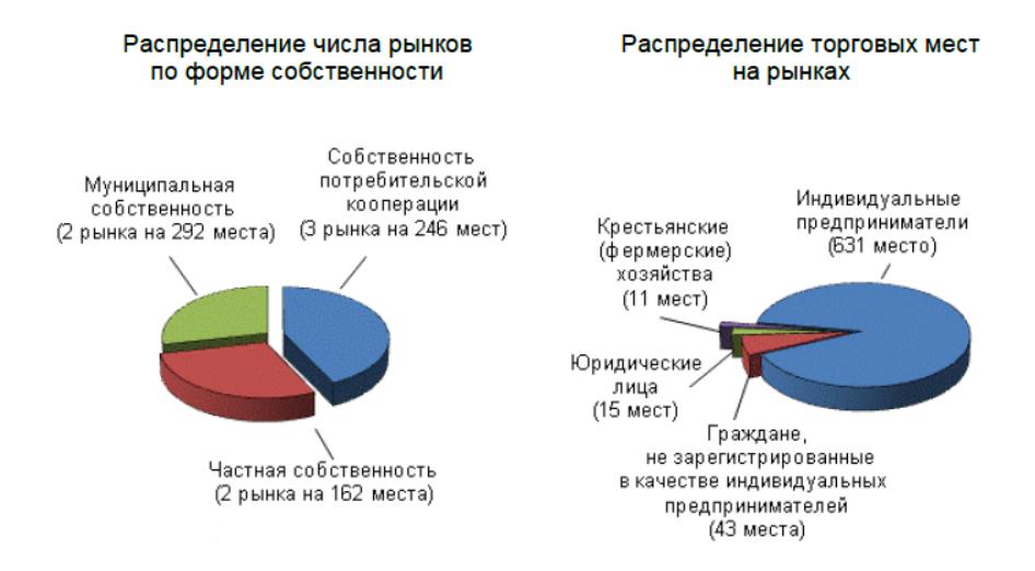Из-за пандемии в Кировской области снизилось количество ярмарок