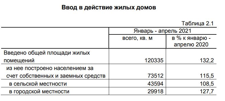 В Кировской области на треть выросли темпы жилищного строительства