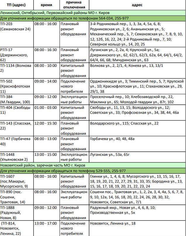21 июня в Кирове произойдет отключение электроэнергии в домах