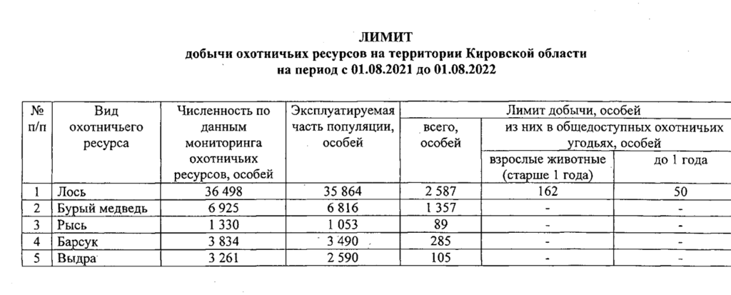 В Кировской области утвердили лимиты добычи охотничьих ресурсов