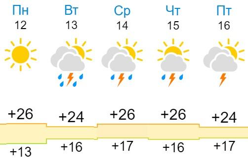 На Киров надвигаются грозы и дожди