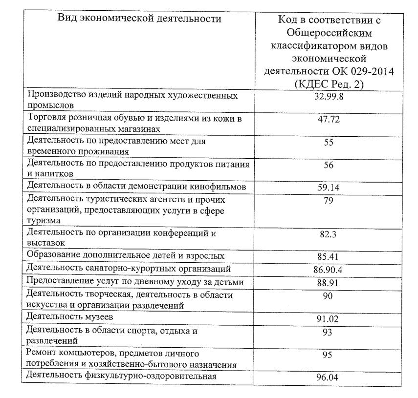 Налоговые преференции для кировского бизнеса закреплены законом