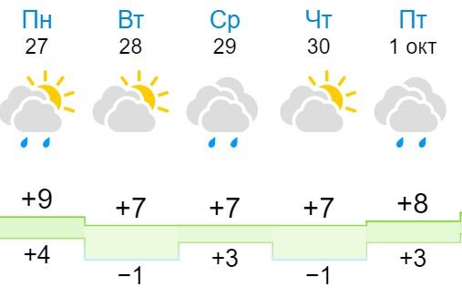 Последние дни сентября: известно, какая погода ждет кировчан на рабочей неделе