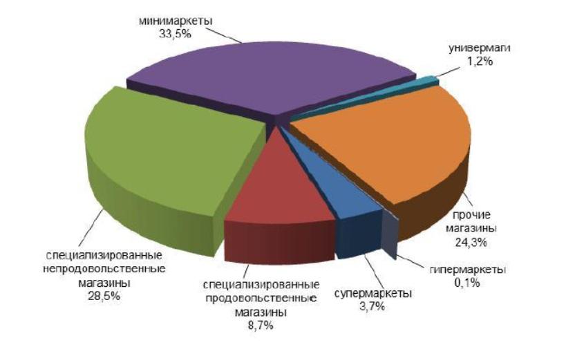 В Кировской области 8200 розничных магазинов